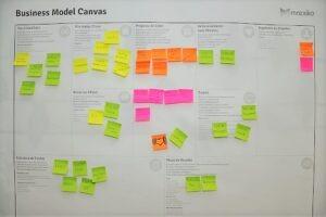 Sales Business Model Canvas per vendere